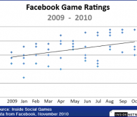 InsideSocialGames分析:Facebook社交游戏评分发展趋势