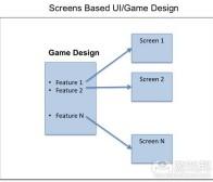 分析手机UI和游戏设计:屏幕vs流