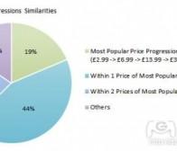 免费手机游戏使用的5种付费货币定价技巧