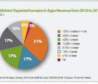Millennial报告:48%发行商认为明年应用营收增长至少50%