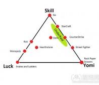 在游戏中获胜所需要的技能,运气和Yomi