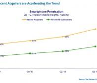 尼尔森调查:英美智能手机覆盖率28%,Android用户最年轻