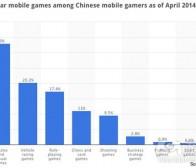 成功打开中国手机游戏市场的6大窍门