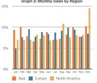 研究分析虚拟商品交易在亚洲、欧洲和北美洲的销售趋势
