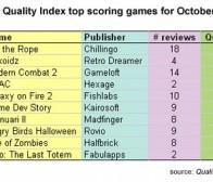 iPhone应用排行网站Qi公布十月份最佳手机游戏名单