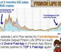 《监狱生活RPG》在iOS和Google Play上的表现