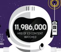 每日观察:关注Twitch在E3期间吸引到2100万独立用户6.30