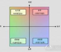 万字长文,用户类型与游戏设计定向之间的相互影响分析,上篇