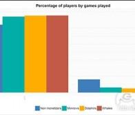 不同类型的游戏玩家的分类与影响