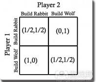万字长文,关注游戏的平衡设定及其与公平实现的关联探讨,下篇