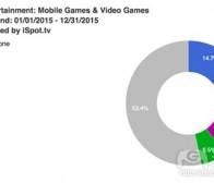 分析2015年各大游戏公司在电视广告的投入