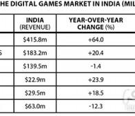 如何有效挤进不断壮大的印度手机游戏市场