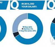 对于游戏产业中开发者薪资的调查