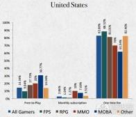 为什么开发者正逐渐远离免费游戏