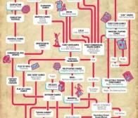 游戏开发者Jon Radoff制作了社交游戏进化历史的画面