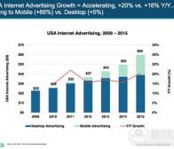 市场营销者该如何在手机游戏中设置广告
