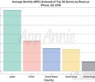 通过了解ARPU去选择对的市场和对的游戏类型