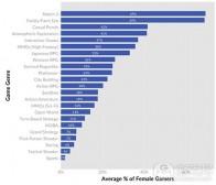 不同类型游戏的女性玩家百分比分析