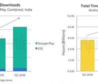 关于印度游戏市场下载,用户体验和消费意愿的分析