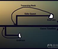 开放世界游戏中的原路返回问题或直接传送问题分析