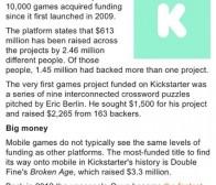 从Kickstarter公关文探究游戏业融资的困境现状