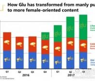 危机边缘的探索:Glu Mobile近年来多次自我革新式转型