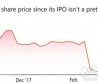 营收和利润大幅增长但股价却暴跌,Rovio: 哪里出问题了?