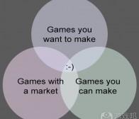 二十篇系列:游戏的面包屑逻辑和知名公司的产品滑铁卢举例