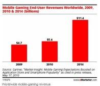 eMarketer消息:手机游戏市场2014年产值将达到114亿美元