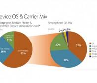 pocketgamer:谷歌Android广告市场份额与苹果iOS持平
