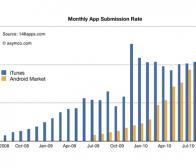 pocketgamer:Android Market应用增长率逼近App Store